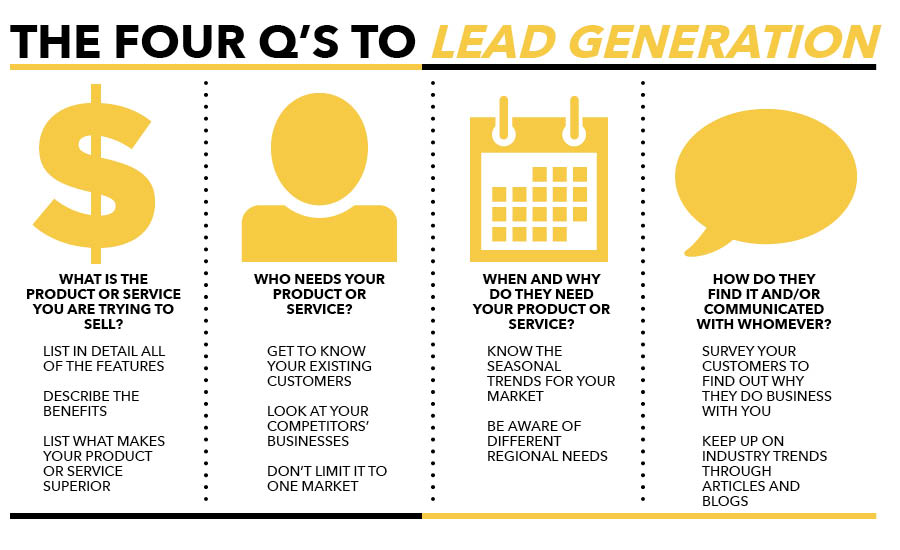 lead generation campaign, 4 Questions To Answer for Every Lead Generation Campaign