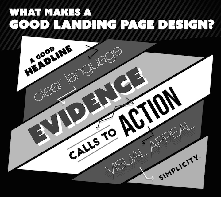 landing page, What Makes a Good Landing Page Design?