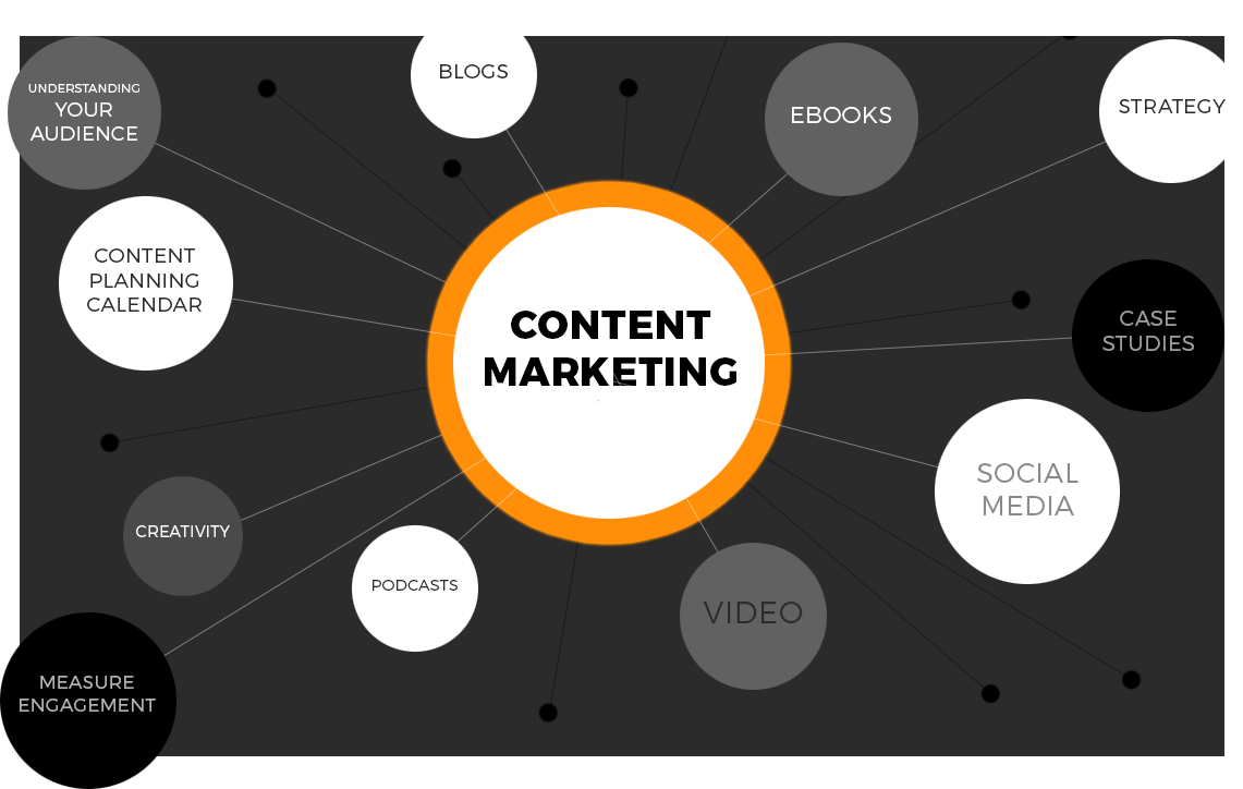 what is content marketing, The World of Content Marketing